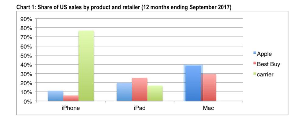 apple produse cumparte