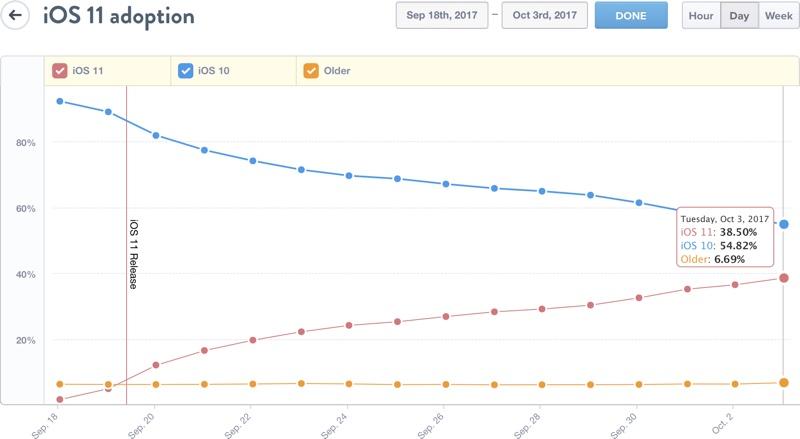 iOS 11 rata adoptie 3 saptamani
