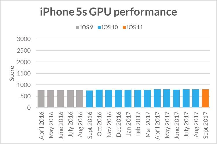 iOS iPhone incet timp 1