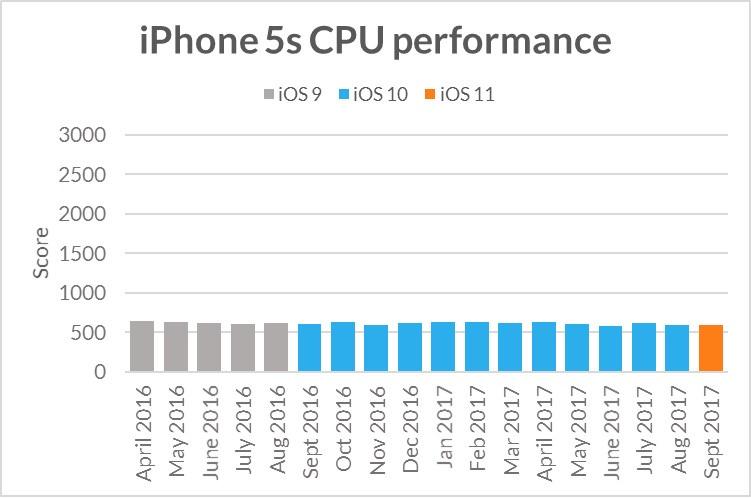 iOS iPhone incet timp 2