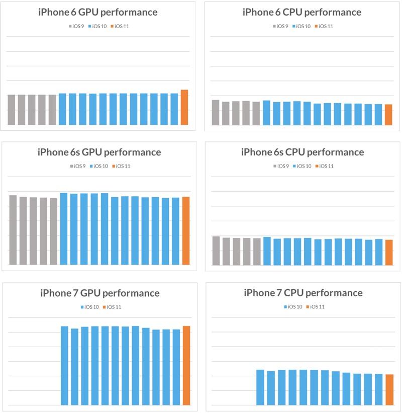iOS iPhone incet timp 3