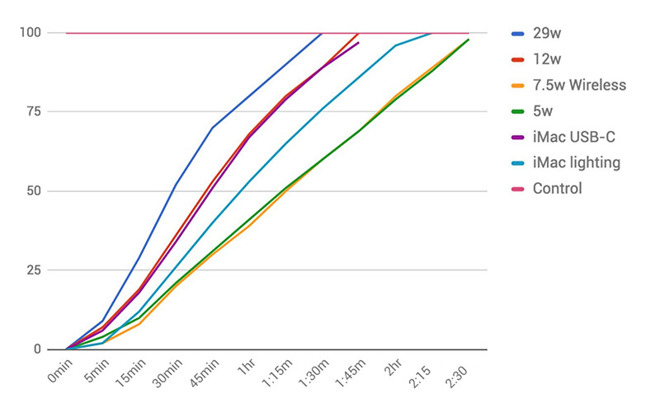 iPhone 8 incarcare rapida wireless