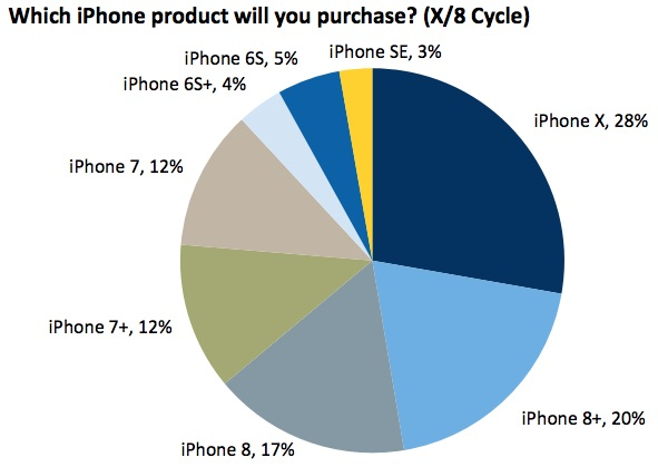 iPhone X Popular Model 1