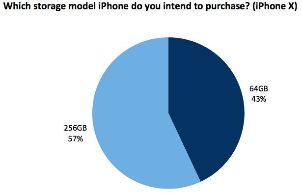 iPhone X Popular Model 2
