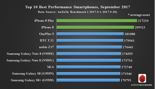 top 10 smartphone performante