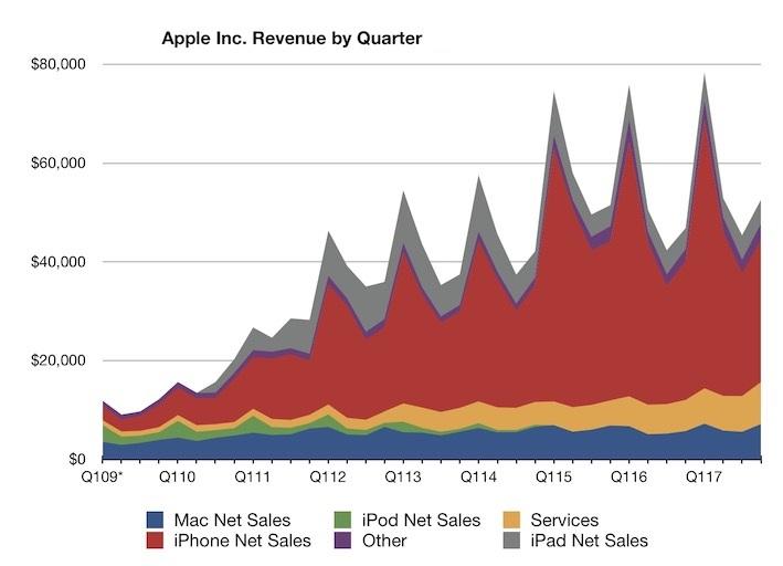 Apple incasari T3 2017 produse