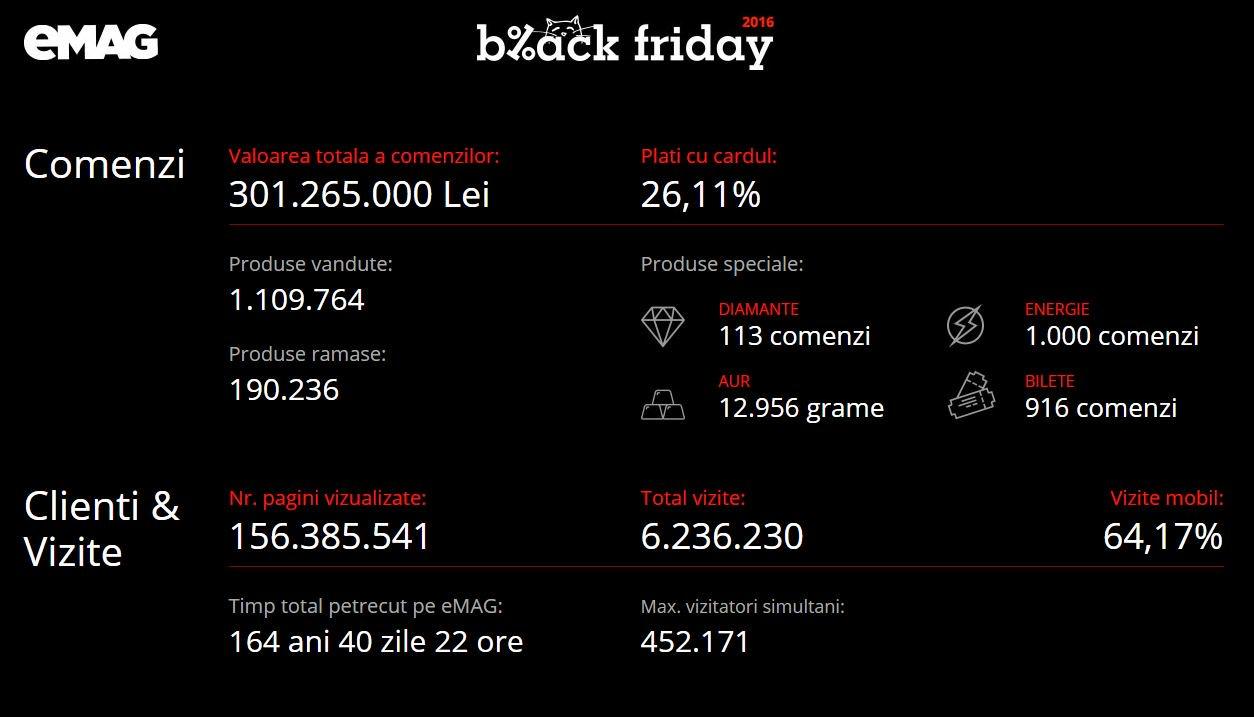 eMAG Black Friday 2016 cifre vanzari