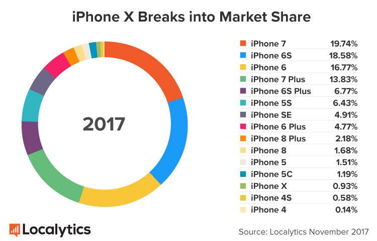 iPhone X vanzari iPhone 8 2