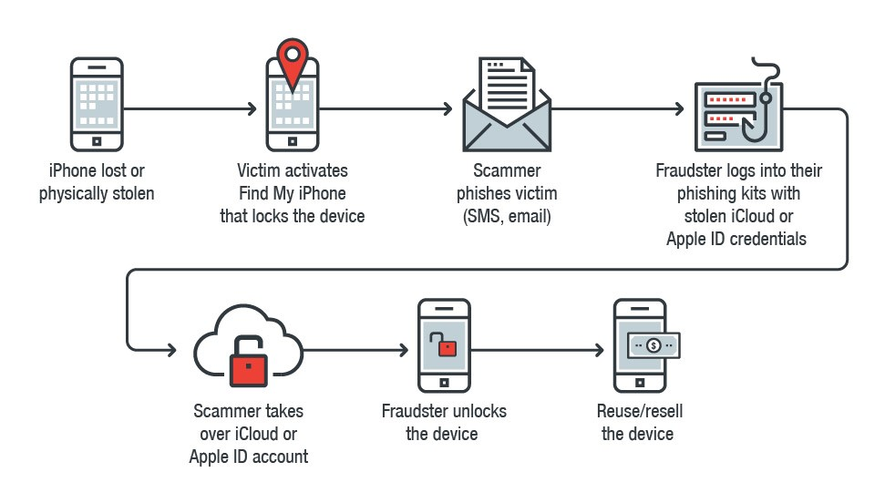 iPhone furt frauda icloud
