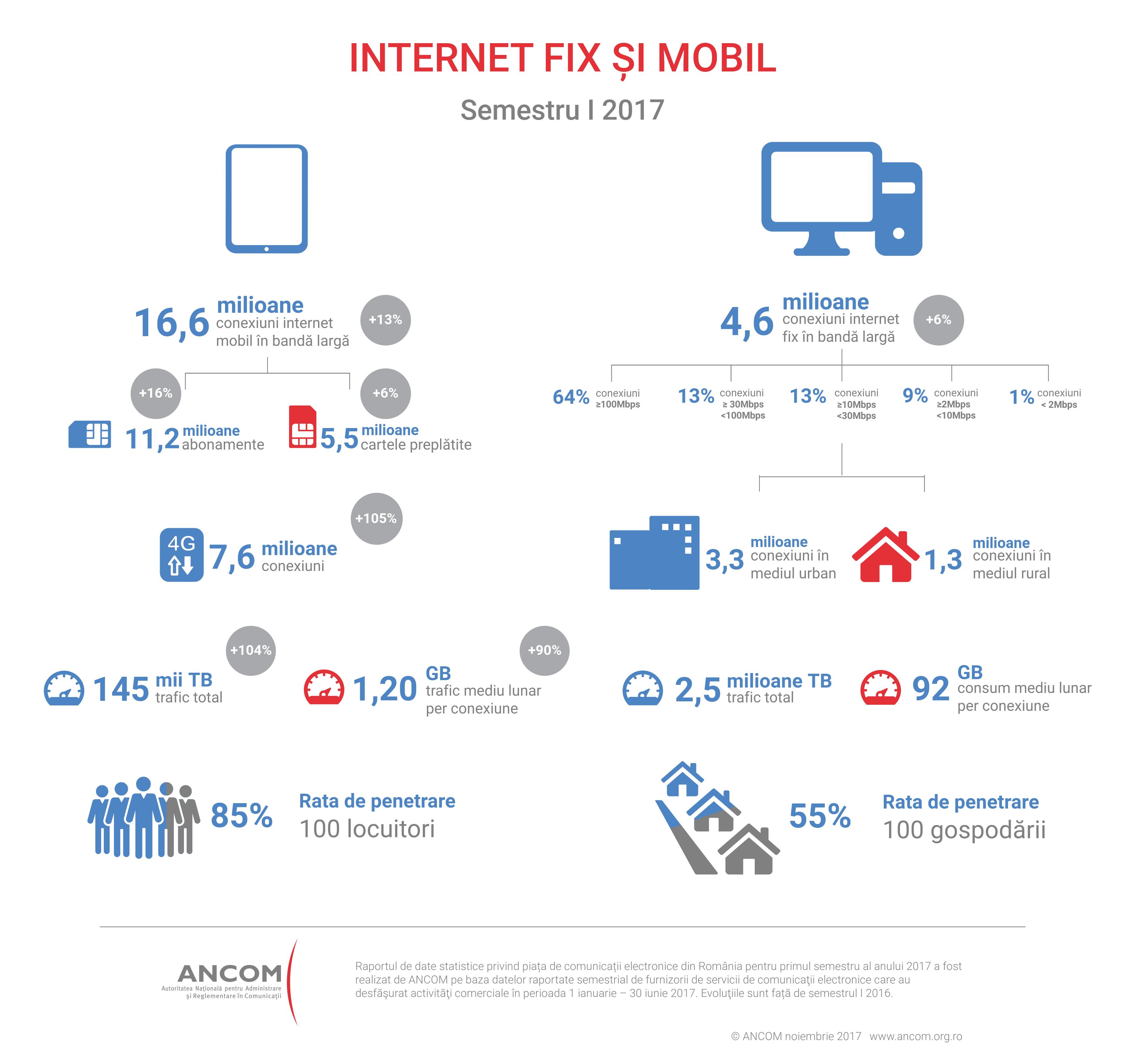 internet fix si mobil Romania s1 2017