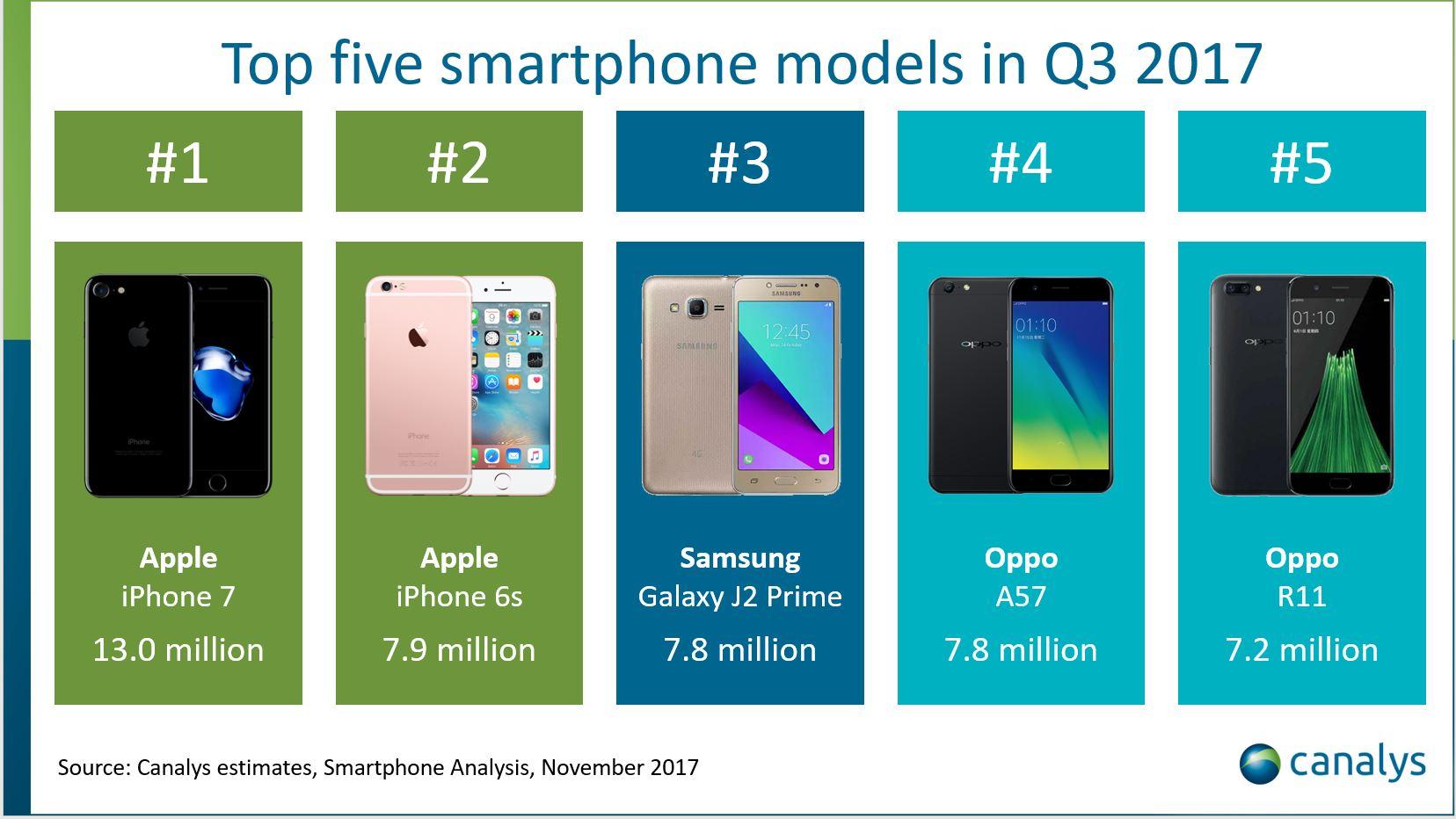 top 5 vandute smartphone t3 2017 1