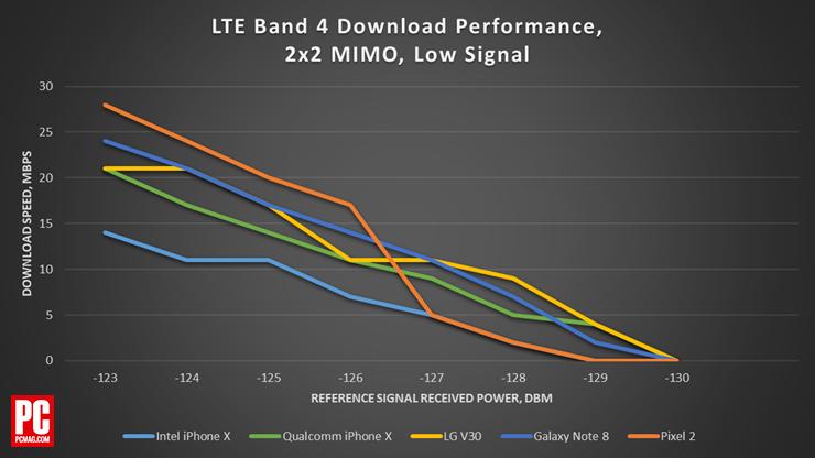 Galaxy Note 8, iPhone X, Pixel 2, LG V30 viteza internet mobil 1