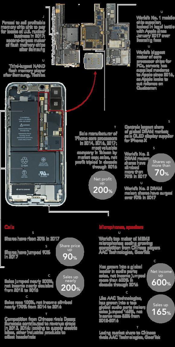 iPhone X componente profit 1