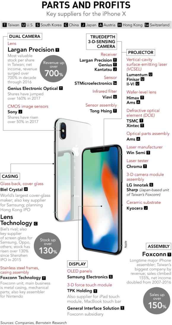 iPhone X componente profit