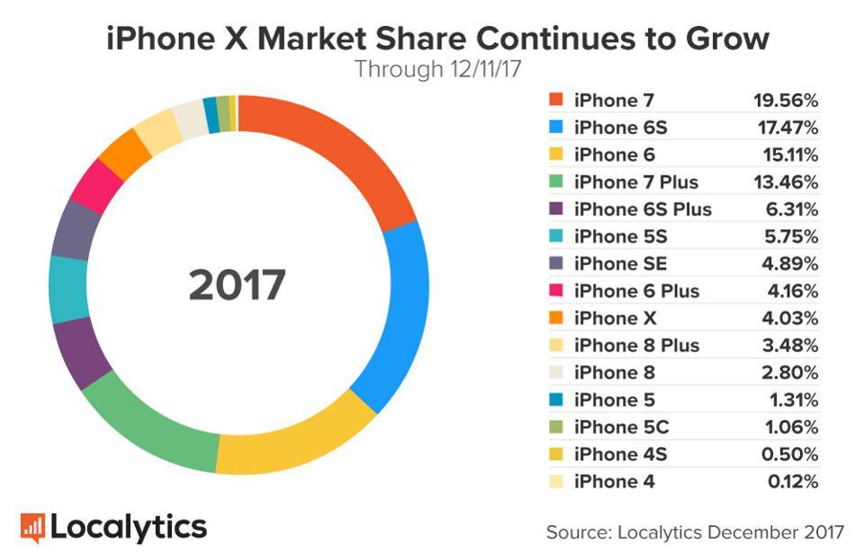 iPhone X iPhone 8 vanzari 2017 1