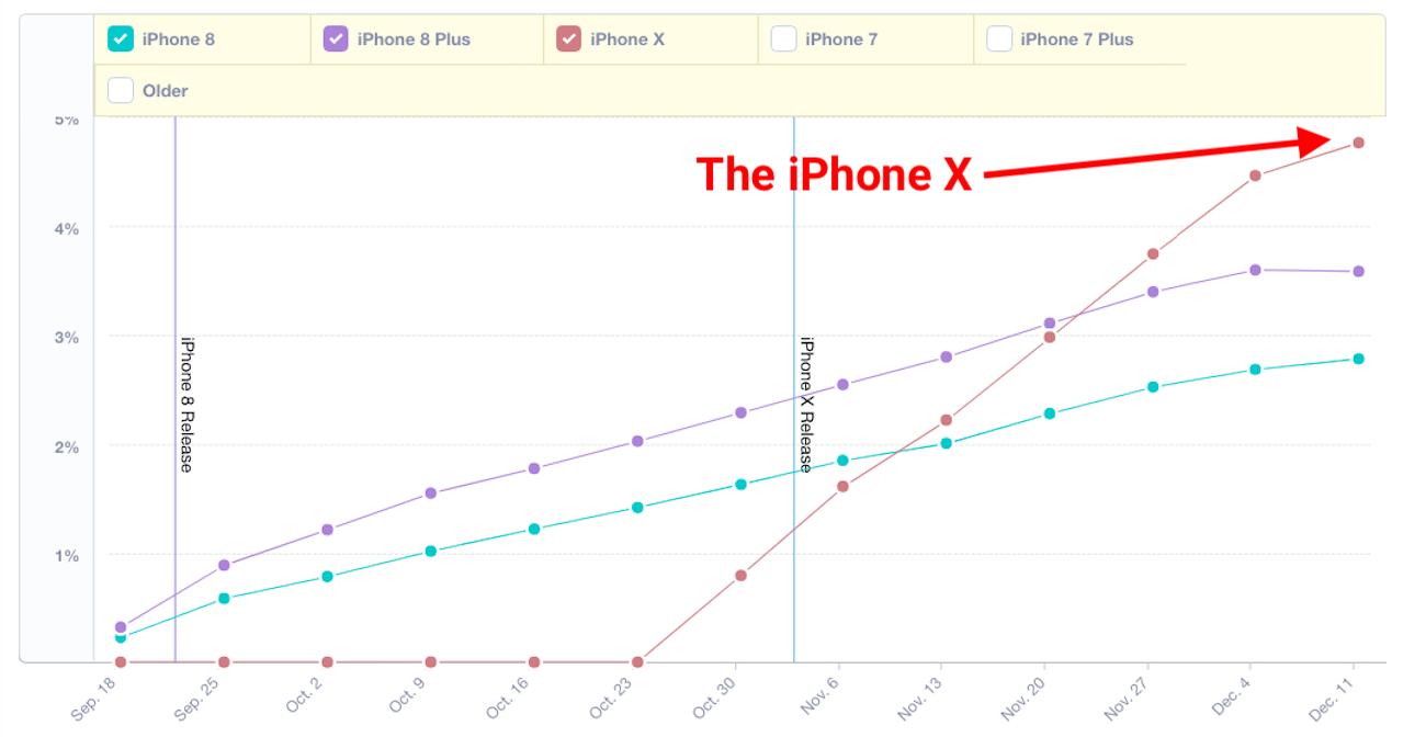 iPhone X vanzari iPhone 8
