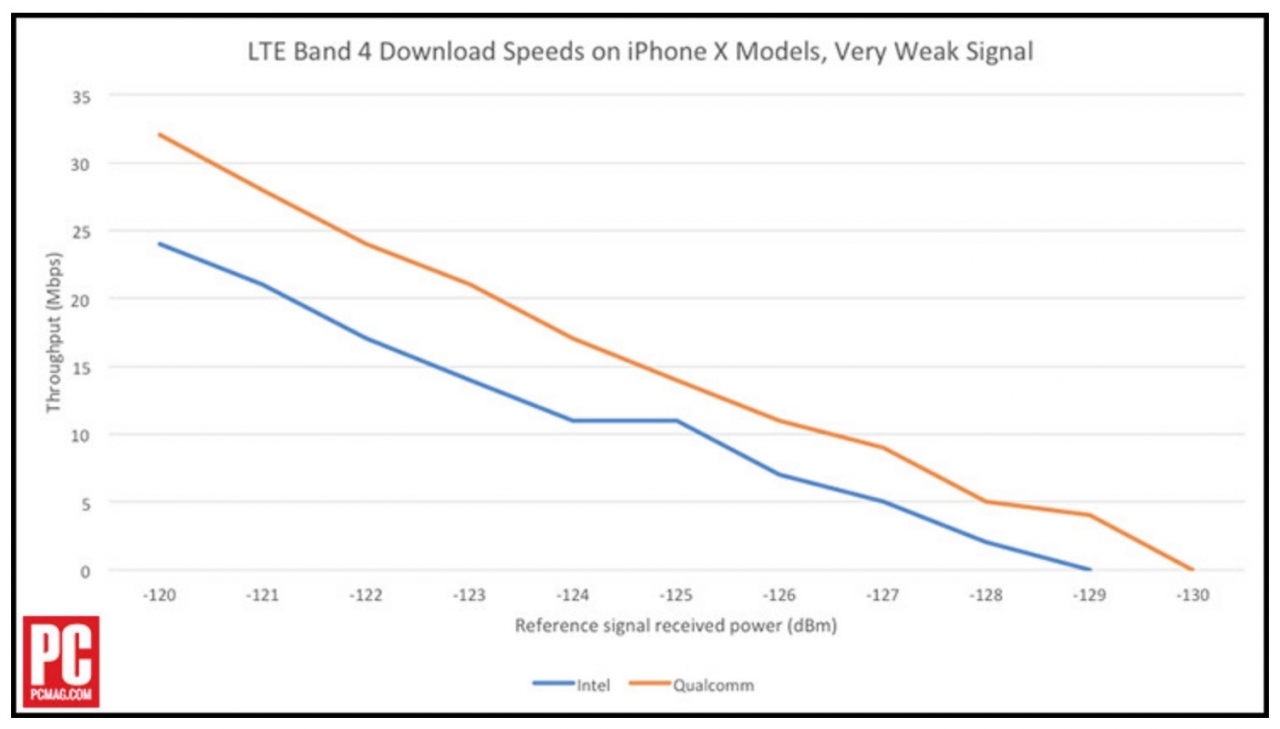 iPhone X viteza internet modem intel