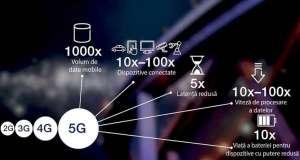 retele 5G buget romania