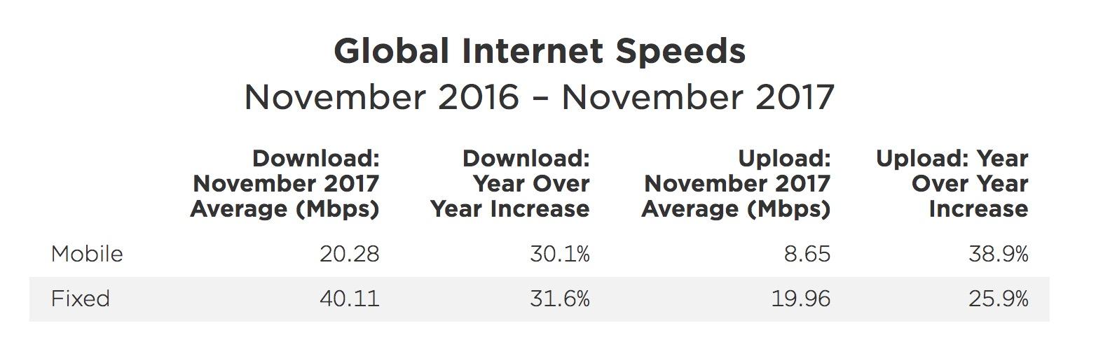 viteze internet 2017