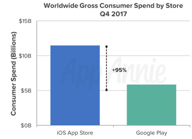 AppStore incasari Google Play