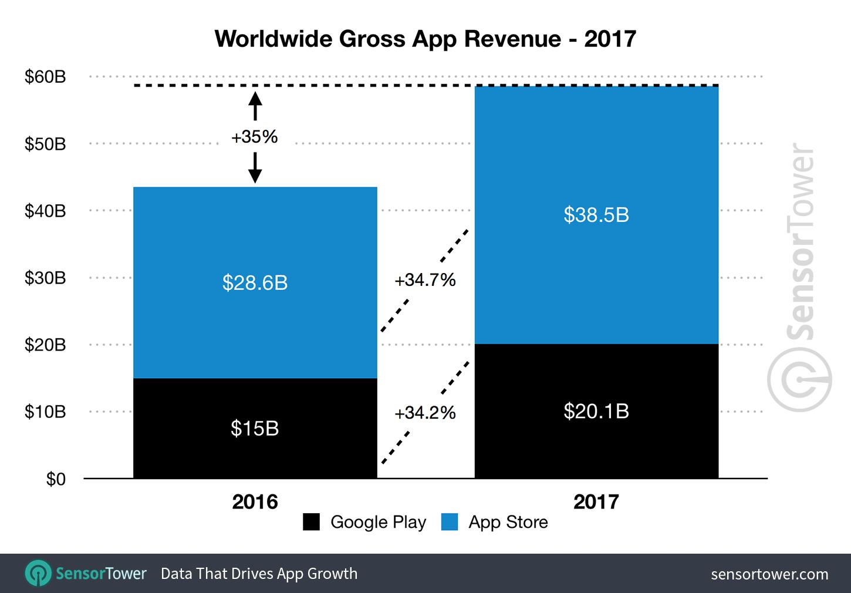 AppStore vanzari Google Play 2017