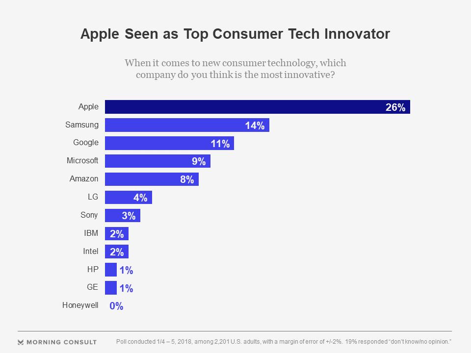 Apple inovatoare companie