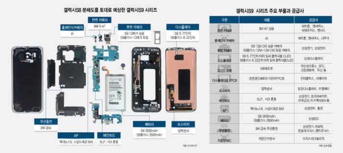 Samsung Galaxy S9 Specificatiile Tehnice Complete