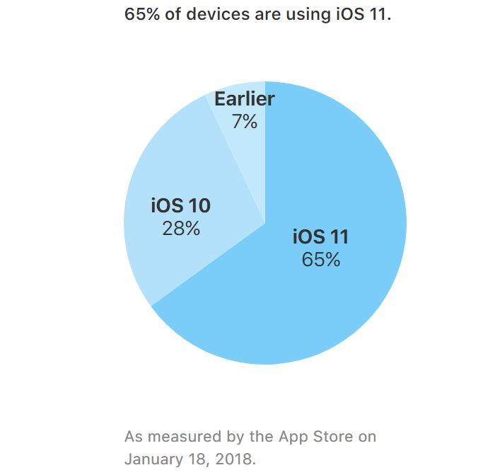 iOS 11 rata instalare ianuarie 2018