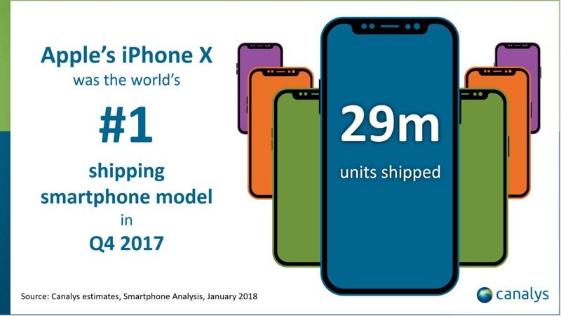 iPhone X bine vandut smartphone t4 2018