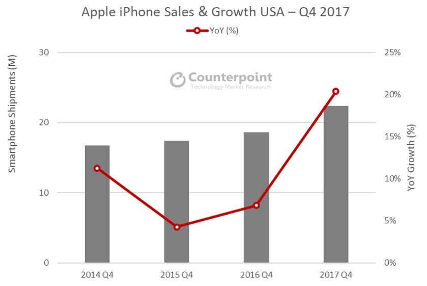 iPhone X vanzari record sua