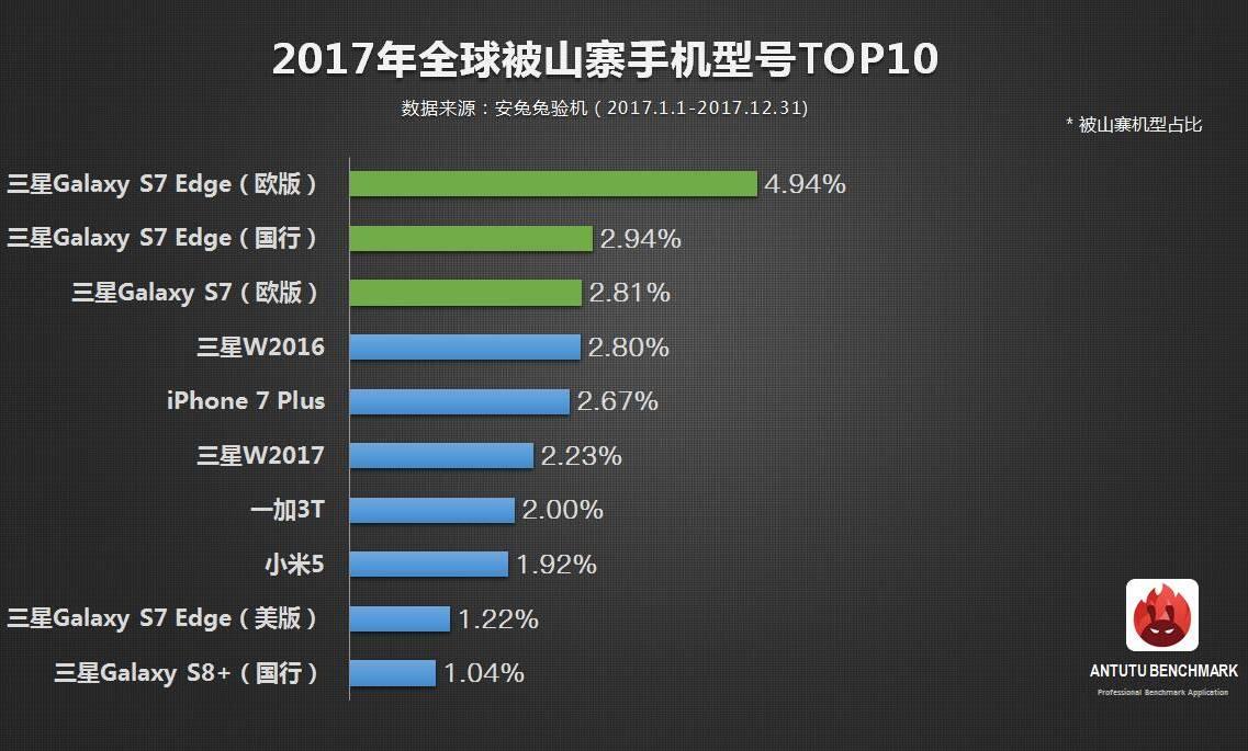 top 10 copiate smartphone 2017 1