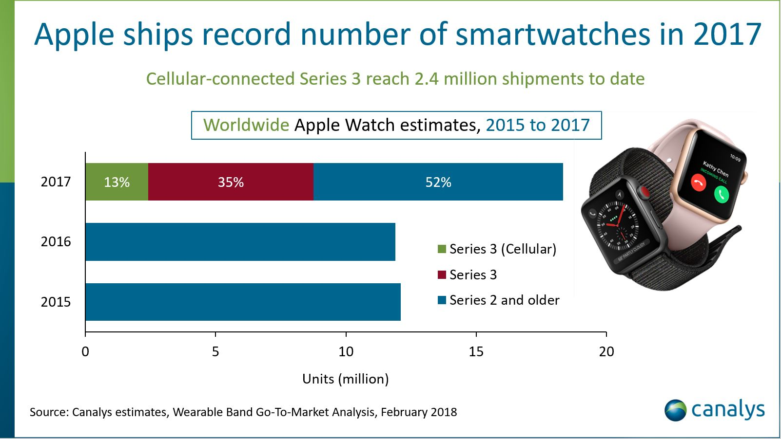 Apple Watch vanzari record 2017