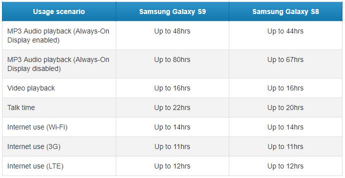 Samsung Galaxy S9 autonomie oficiala