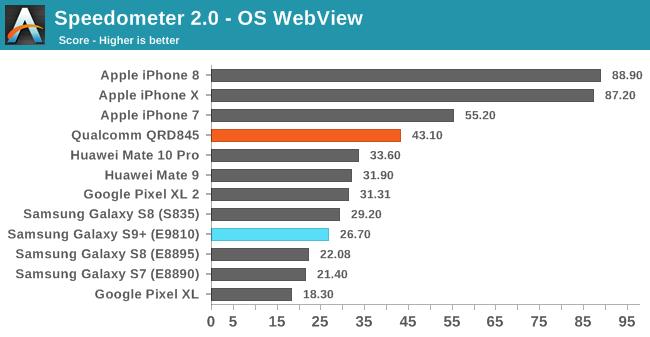 Samsung Galaxy S9 performante iPhone 7 1
