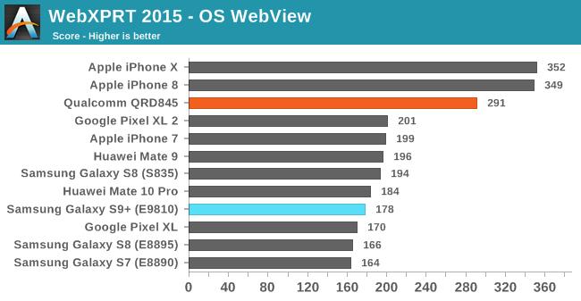 Samsung Galaxy S9 performante iPhone 7