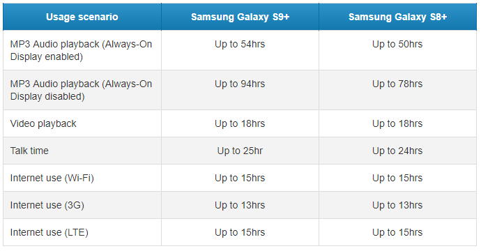 Samsung Galaxy S9 plus autonomie oficiala