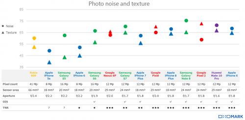 comparatie camera smartphone evolutie 1