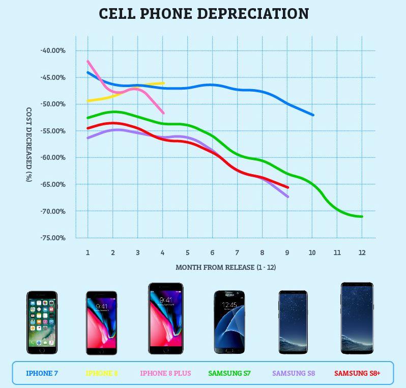 depreciere smartphone