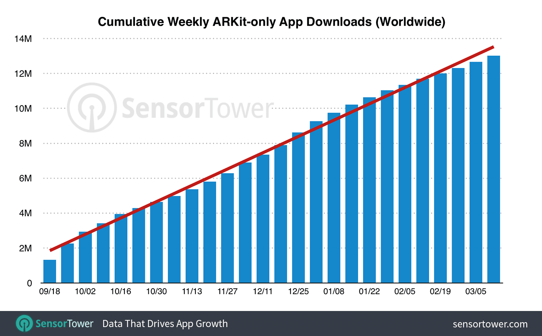 Aplicatiile ARKit Populare iOS 11 1