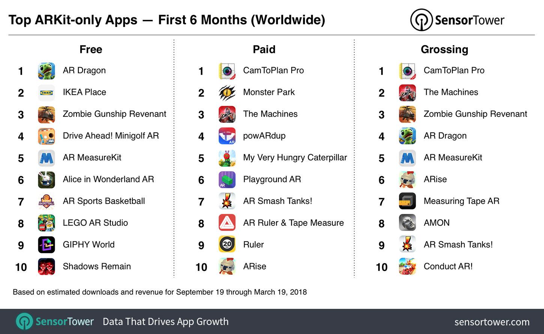 Aplicatiile ARKit Populare iOS 11 2
