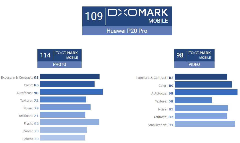 Huawei P20 Pro buna camera telefon