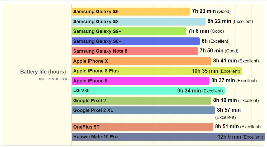 Samsung Galaxy S9 autonomia bateriei