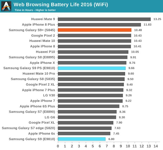 Samsung Galaxy S9 autonomie proasta