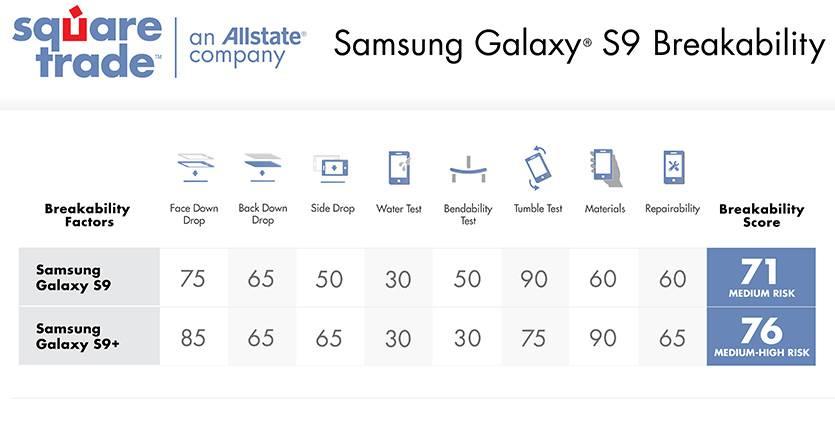 Samsung Galaxy S9 rezistenta risc
