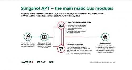 Slingshot malware periculos ascuns 1