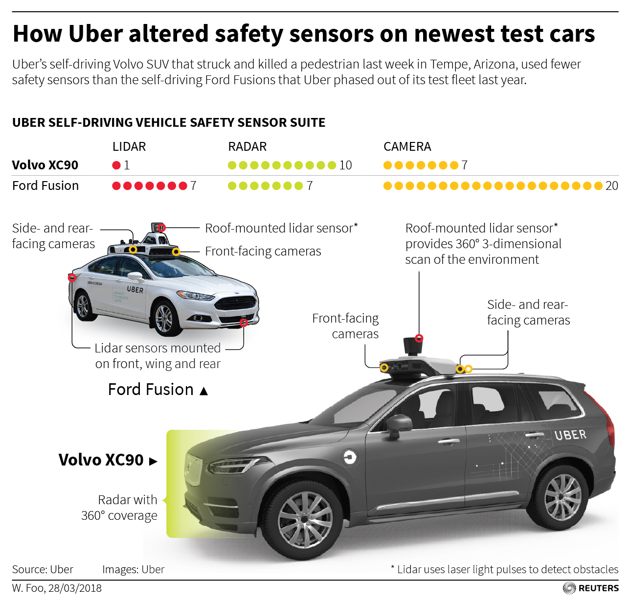 UBER masina autonoma Volvo XC90 senzori lipsa