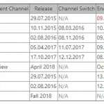 Windows 10 data lansare Spring Creators Update 1