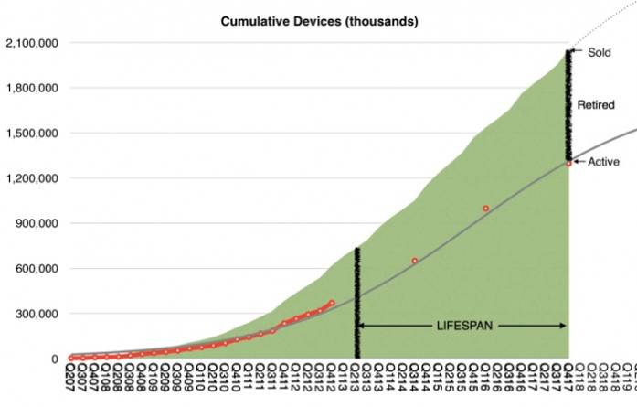 durata viata medie produs apple 1