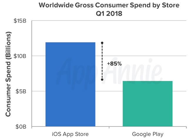 AppStore Google Play incasari aplicatii 2018 1
