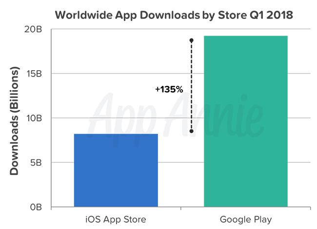 AppStore Google Play incasari aplicatii 2018 2
